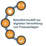 Betreibermodell zur digitalen Vermittlung von Finanzanlagen
