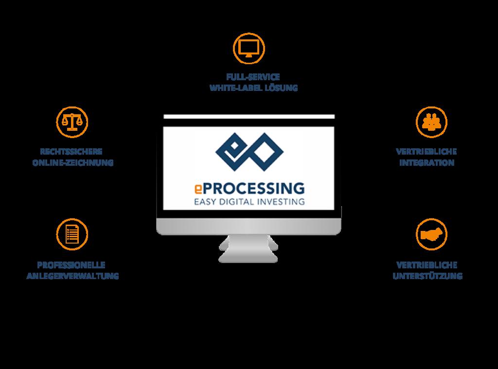 Überblick eProcessing Angebot